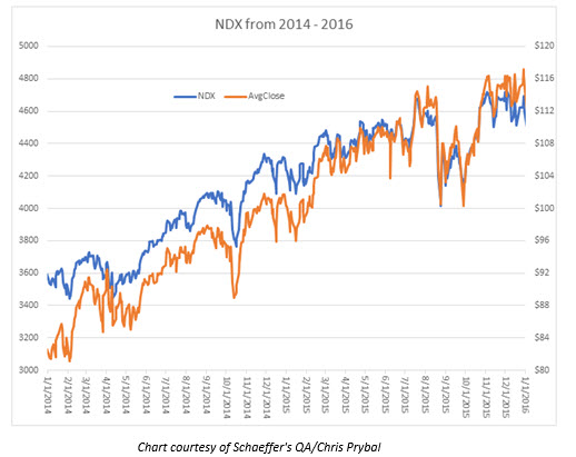 ndx 2014 through 2018