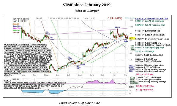 stmp daily chart on dec 8