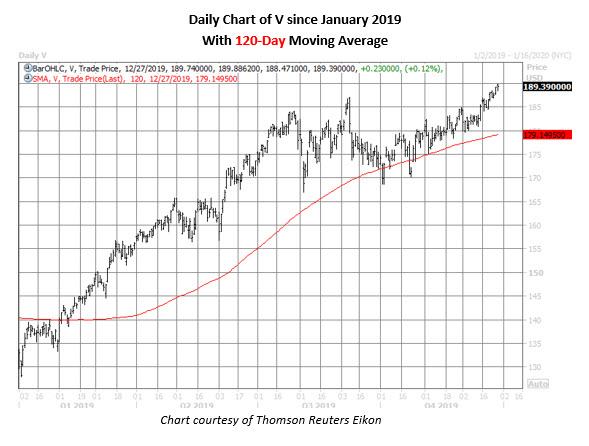 v daily chart dec 27
