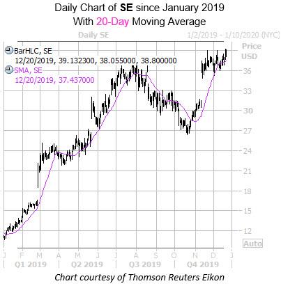 WKALT SE chart