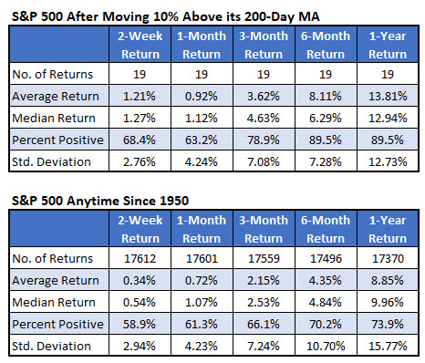 SPX 200day numbers jan 16
