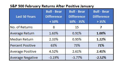 SPX After Positive January (FEB)