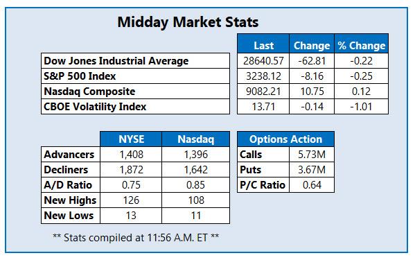 market stats jan 7