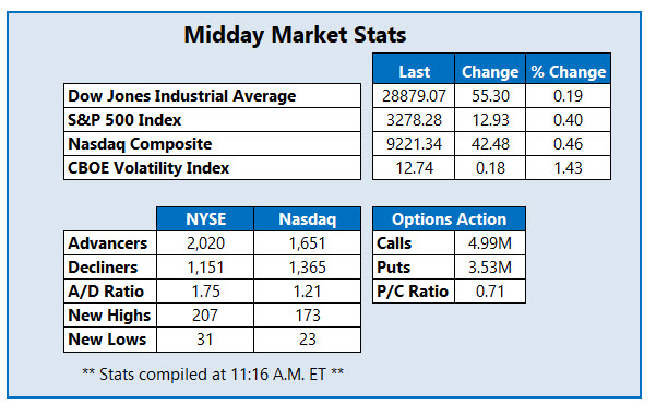 Midday Market Stats Jan 13th