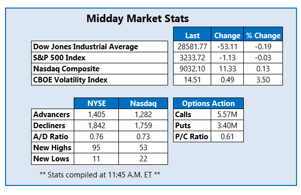 midday market stats jan 2