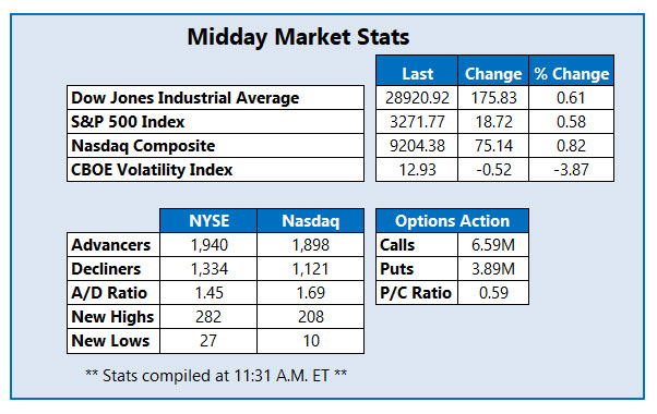 Midday Market Stats Jan 9th