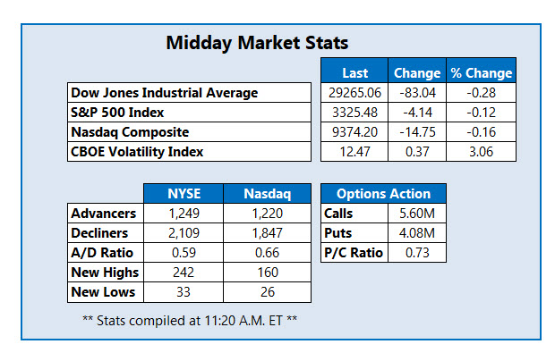 midday stats Jan 21