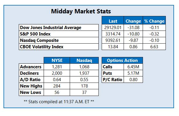 midday stats jan 24