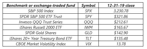 2019 us stock market closing levels