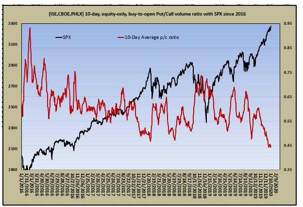 Equity Options Buyers