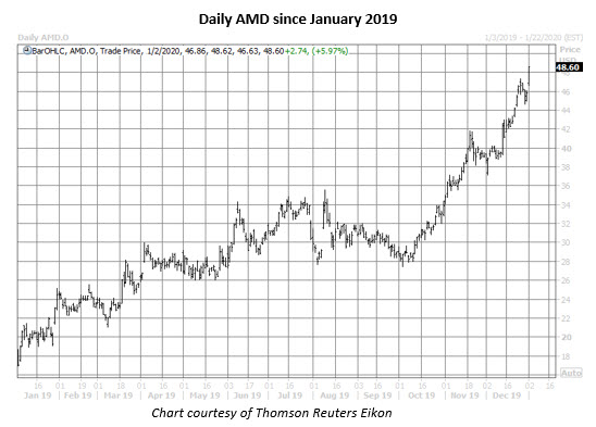 amd stock daily price chart on jan 2
