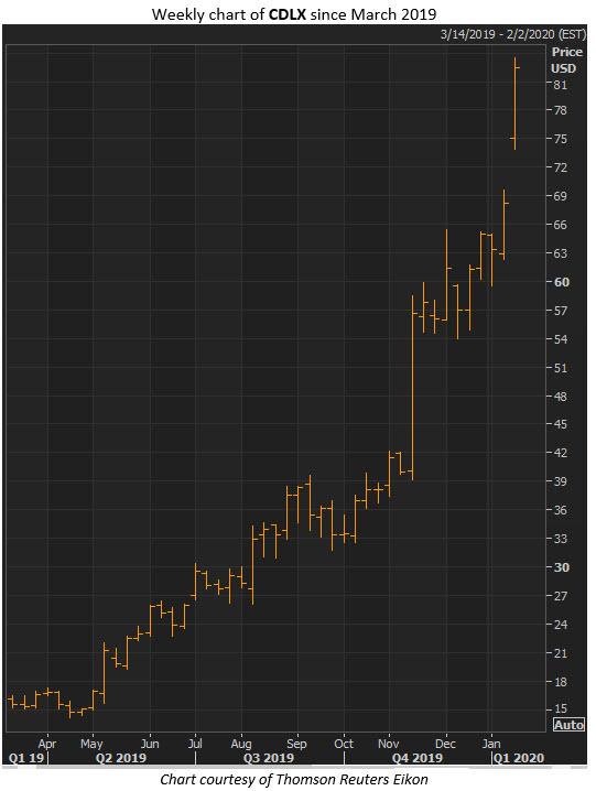 CDLX stock jan 13