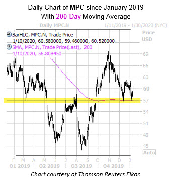Daily MPC with 200MA and Highlight
