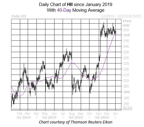 Daily Stock Chart HII