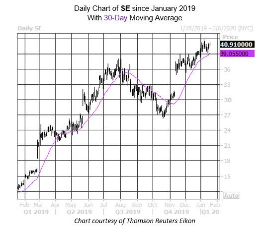 Daily Stock Chart SE
