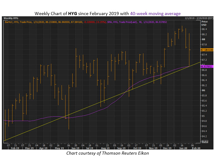 hyg chart jan 30x