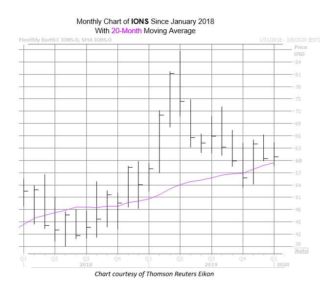 IONS Chart Jan 23