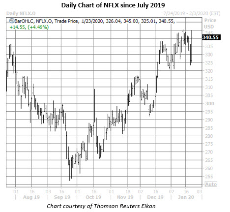 nflx stock daily price chart on jan 23