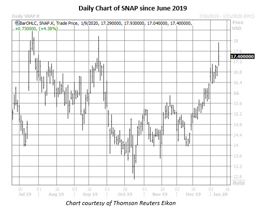 snap stock daily price chart jan 9