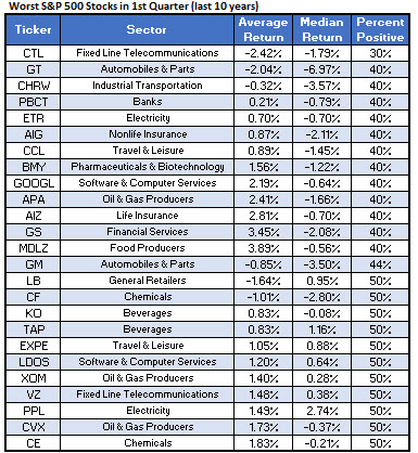 Worst Q1 Stocks 2020