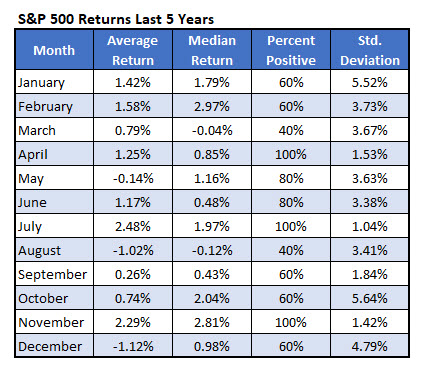 spx monthly returns
