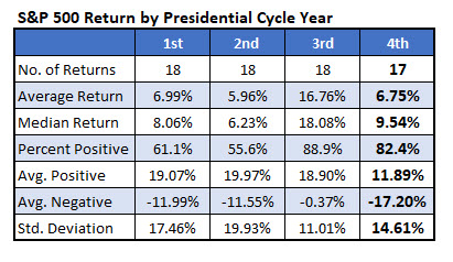 spx returns by presidential cycle year