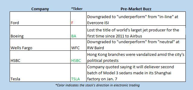 Buzz Chart Jan 2