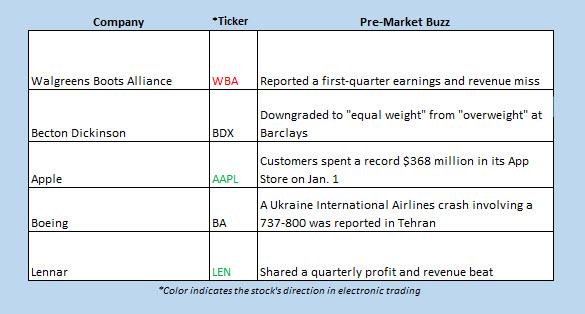 Buzz Chart Jan 8