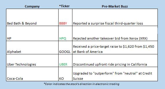 Buzz Chart Jan 9