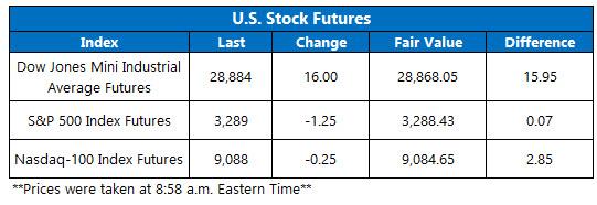 US stock futures jan 14