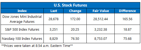 US stock futures jan 2