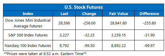 US stock futures jan 3