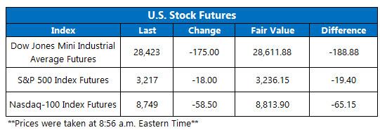 US stock futures jan 6