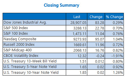 closing indexes summary jan 13