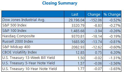 closing indexes summary jan 21
