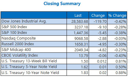 closing indexes summary jan 7