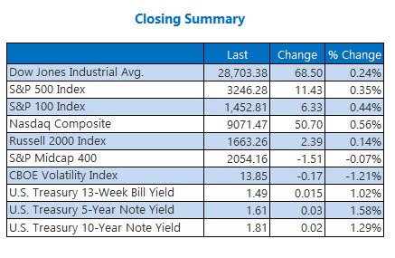 closing stock market summary jan 6