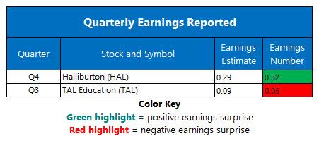 corporate earnings jan 21