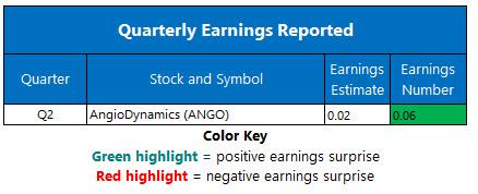 corporate earnings jan 7