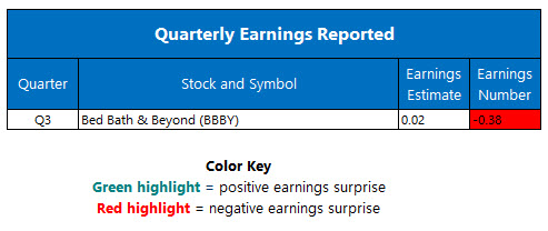 Corporate Earnings Jan 9