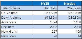 NYSE and Nasdaq Jan 3