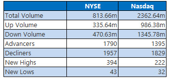 nyse and nasdaq stats jan 10