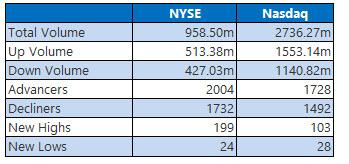 nyse and nasdaq stats jan 6