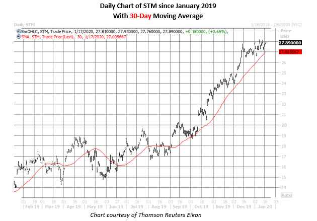 stm daily chart jan 17