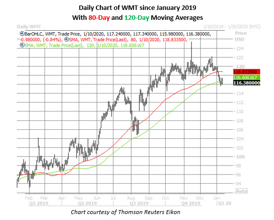wmt daily chart jan 10