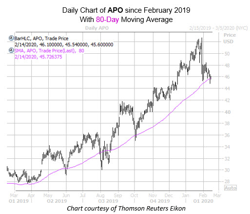 Daily APO with 80MA
