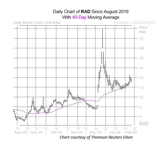 RAD Chart Feb 12