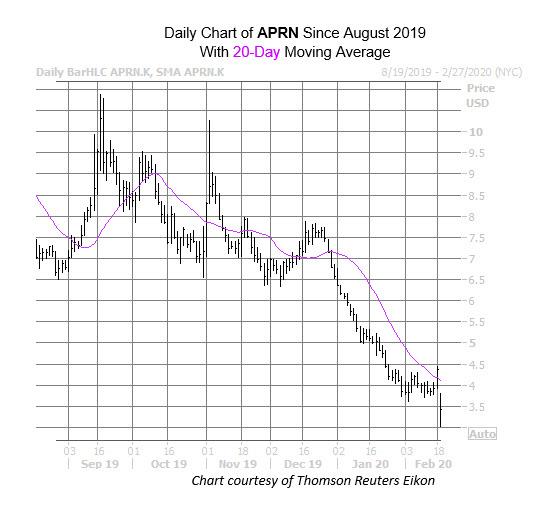 APRN Chart Feb 19