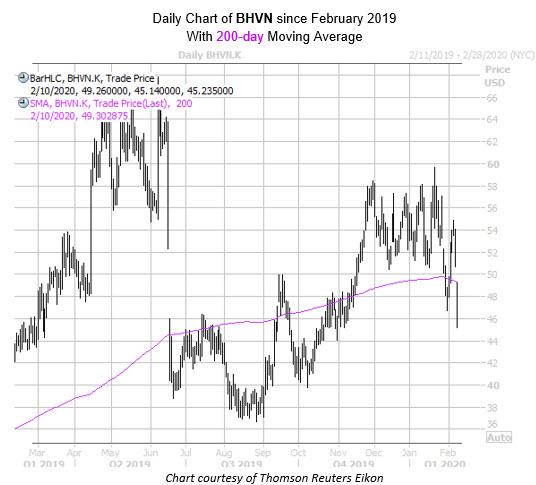 Daily DHVN MMC Feb 10