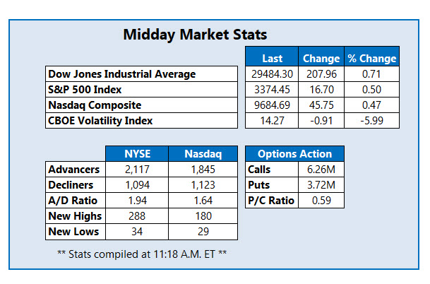 Midday Stats Feb 12